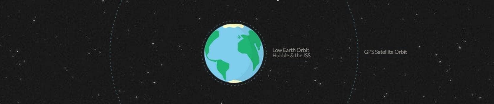 Distancia entre a Terra e Marte